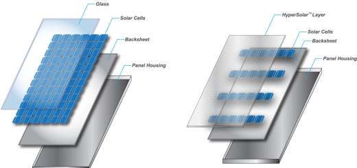 Пояснение к технологии HyperSolar